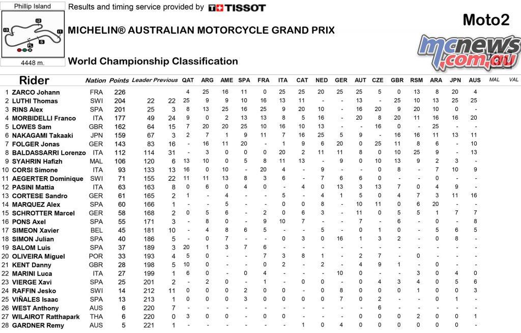 MotoGP 206 - Phillip Island - Championship Points Standings - Moto2