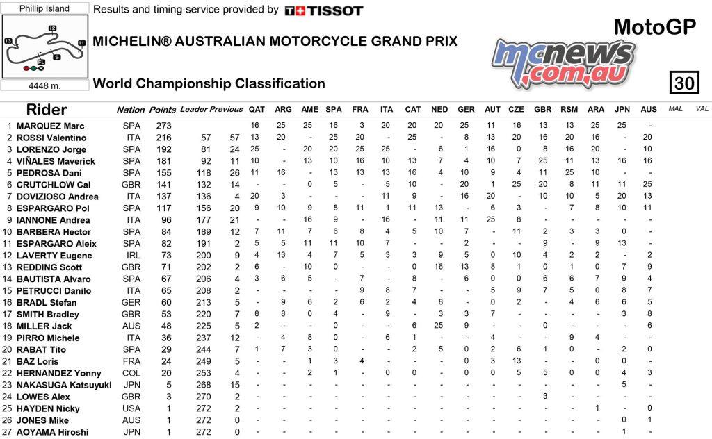 MotoGP 206 - Phillip Island - Championship Points Standings - MotoGP