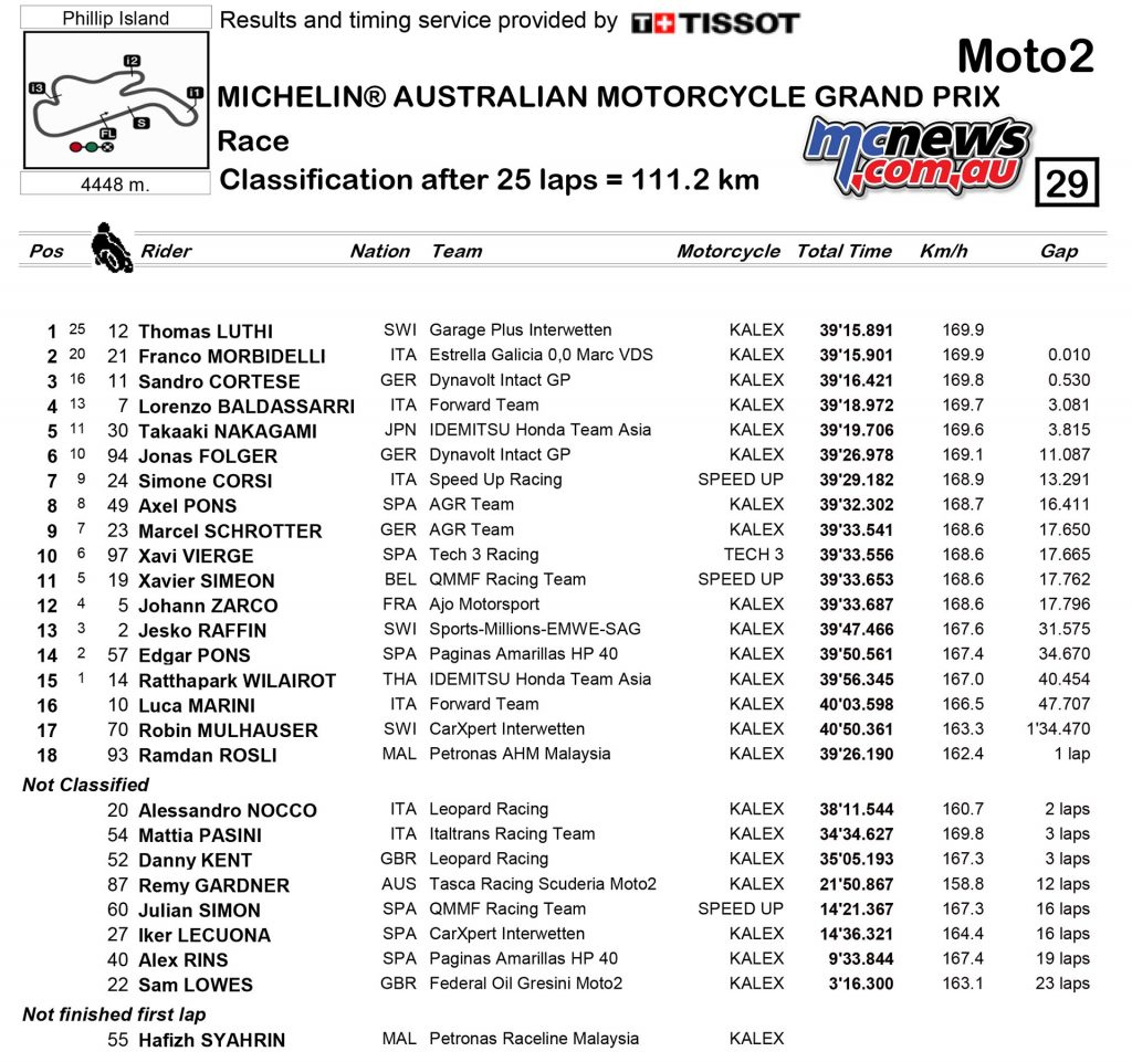 MotoGP 206 - Phillip Island - Race Results - Moto2