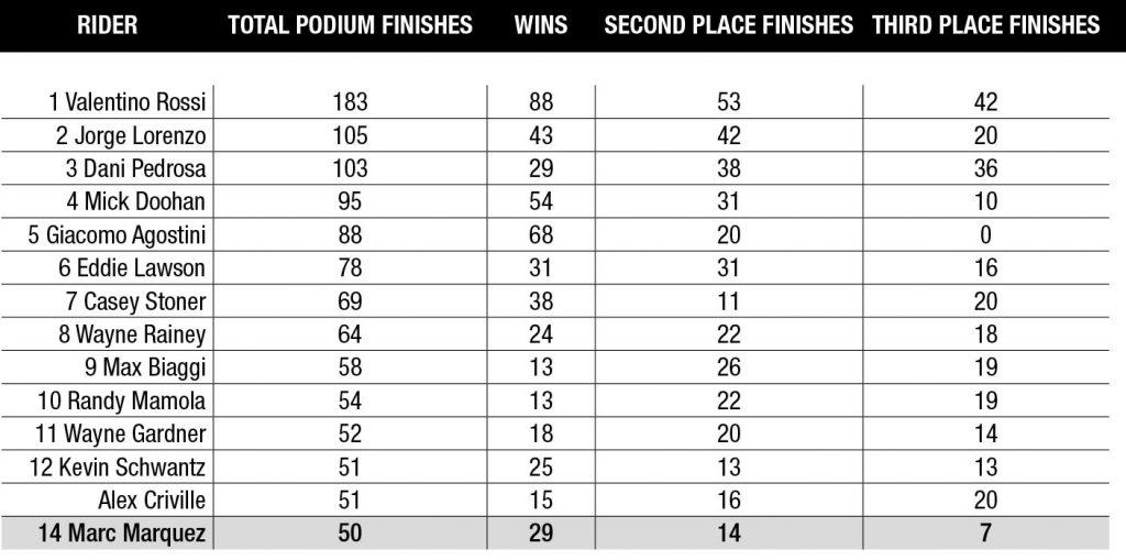MotoGP Statistics - Rider Podiums