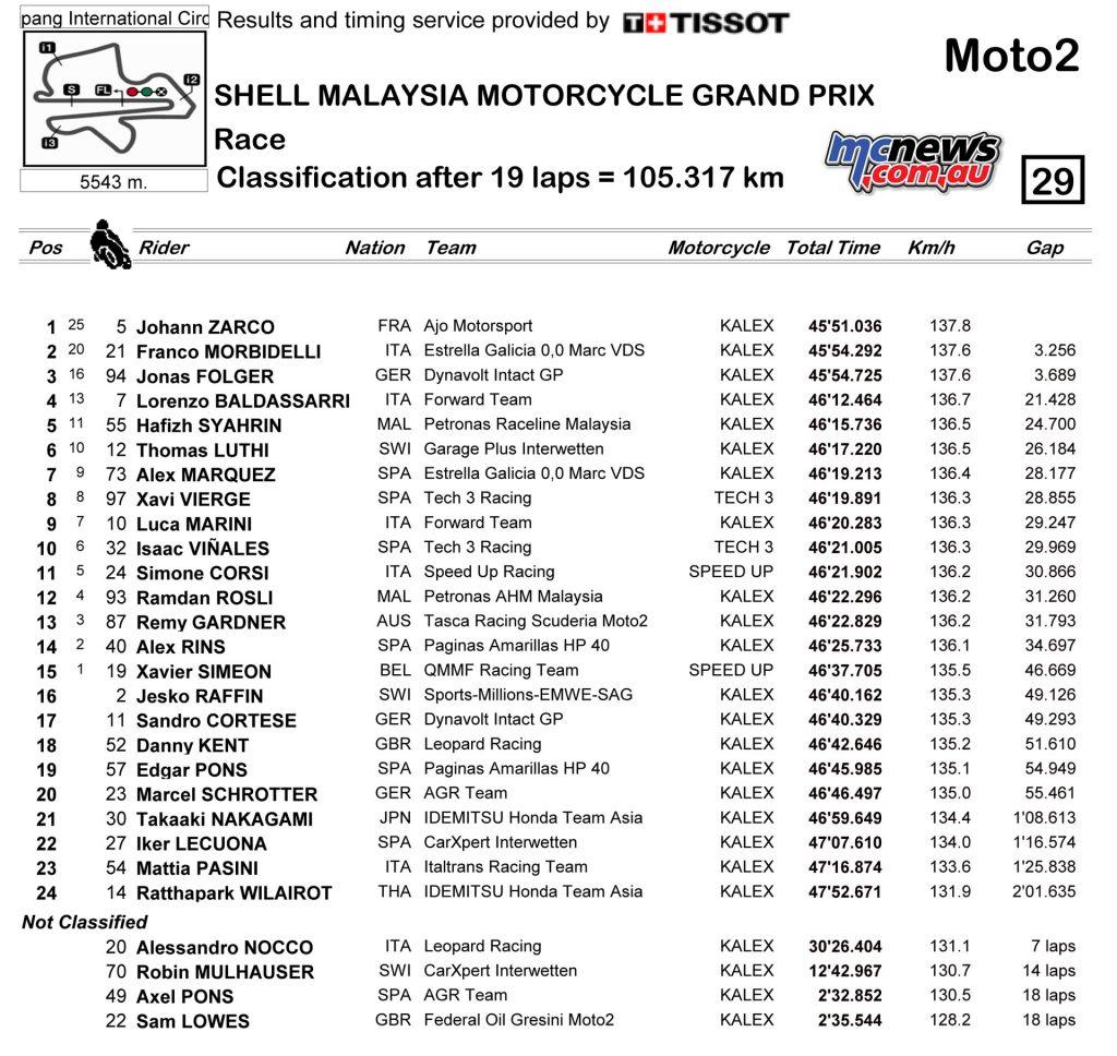 MotoGP 2016 Sepang - Moto2 Race Result