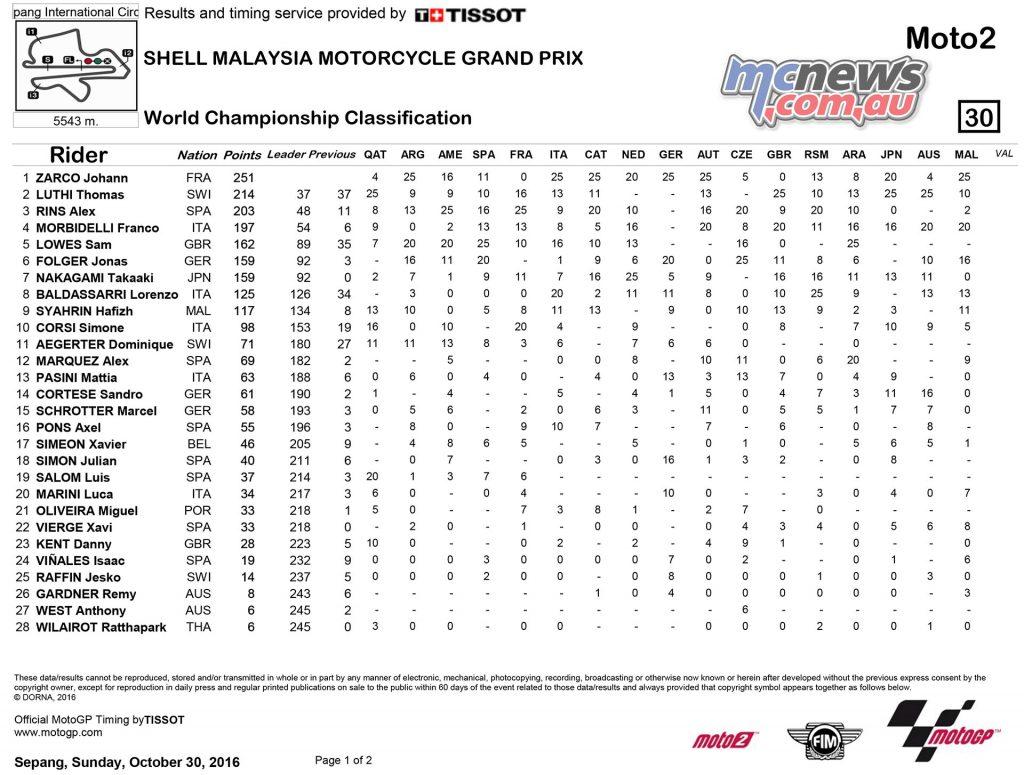 MotoGP 2016 - Championship Standings Sepang - Moto2