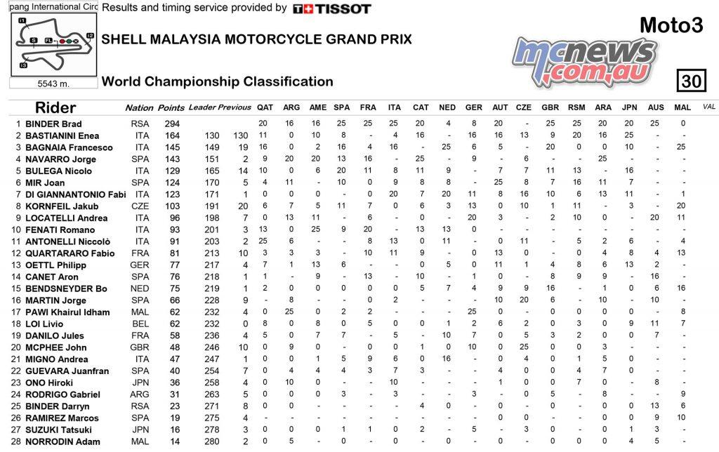 MotoGP 2016 - Championship Standings Sepang - Moto3