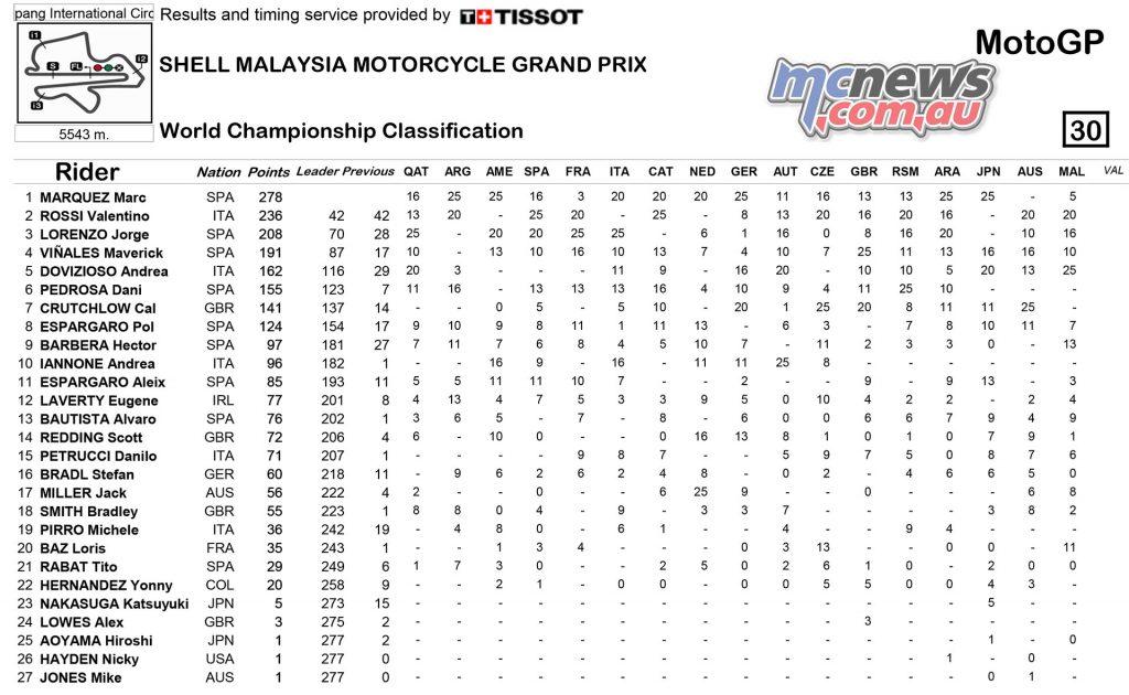 MotoGP 2016 - Championship Standings Sepang - MotoGP
