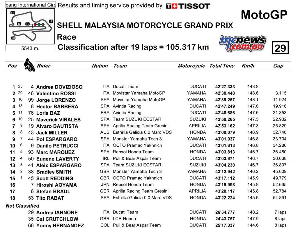 MotoGP 2016 Sepang - Race Result