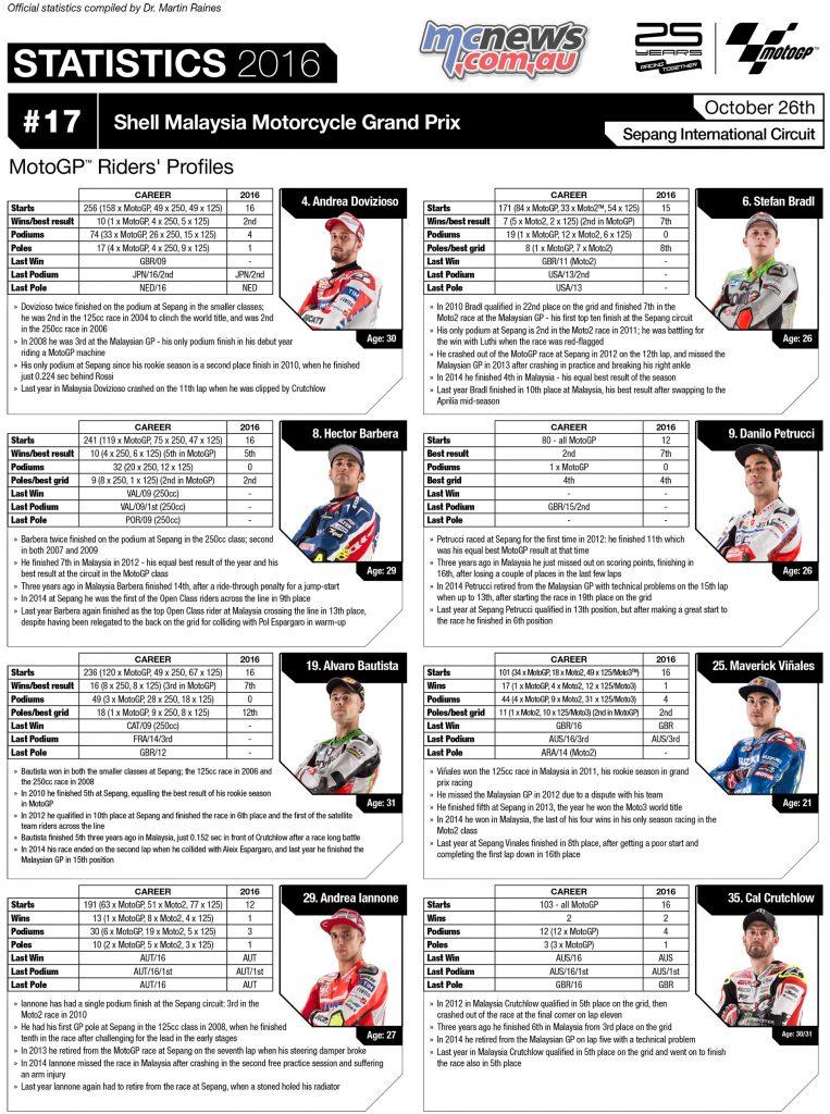 motogp-2016-sepang-stats-riders-1