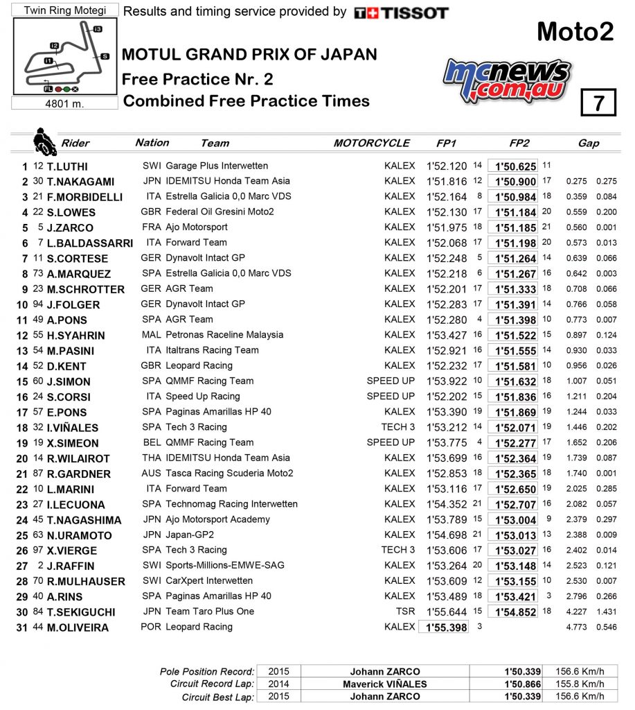 Motegi MotoGP 2016 - Day One Results - Moto2