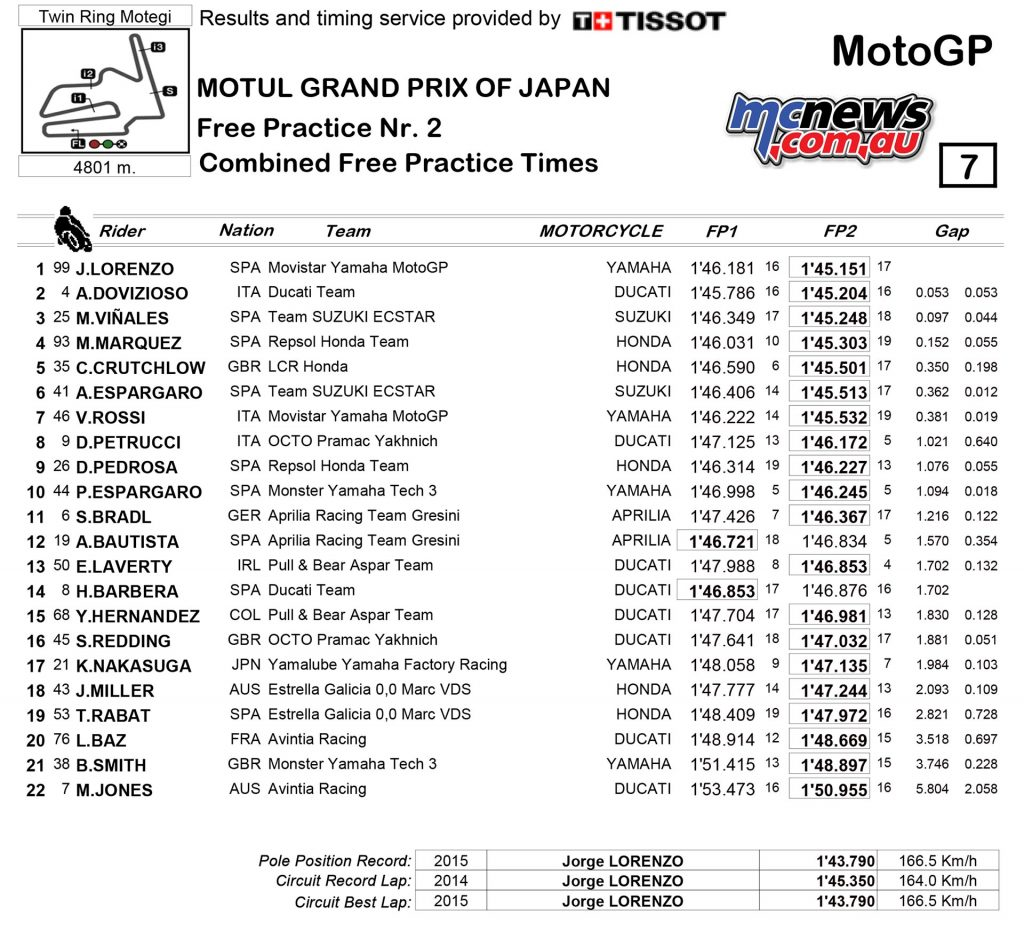 Motegi MotoGP 2016 - Day One Results - MotoGP