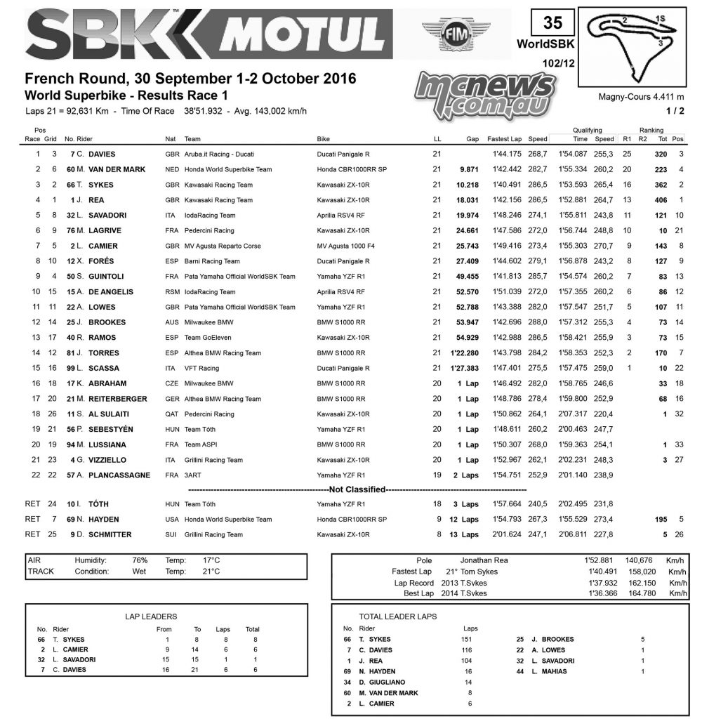WorldSBK 2016 Magny-Cours Race One - Results - Superbike