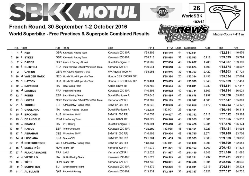WorldSBK 2016 Magny-Cours - Results - Superbike Qualifyingq