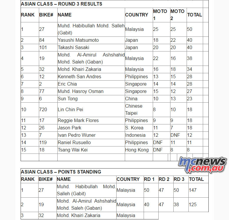 2016 Asia Supermoto Asian Class results Rnd 3, Standings after Rnd 3