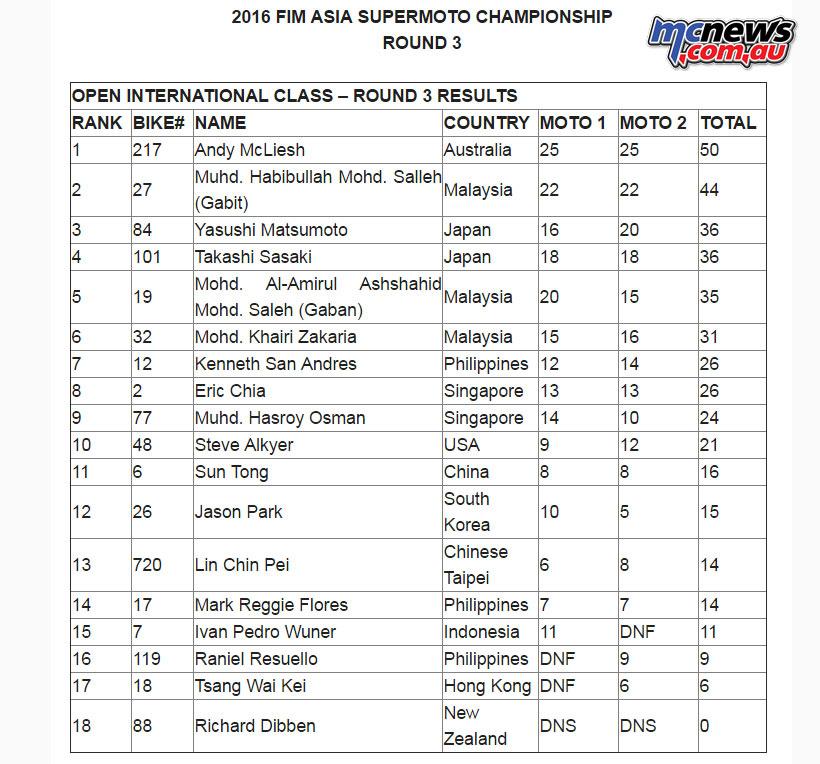 2016 Asia Supermoto International Results Rnd 3
