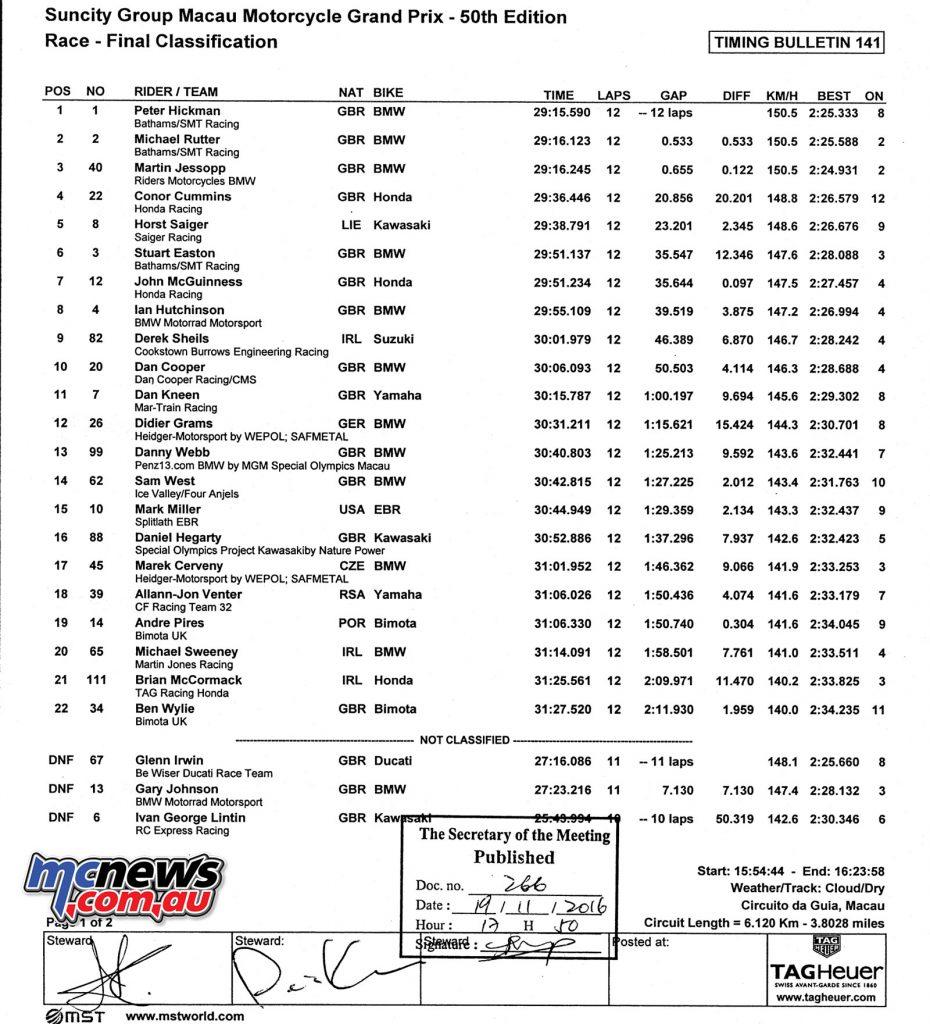 2016 Macau Motorcycle GP Results