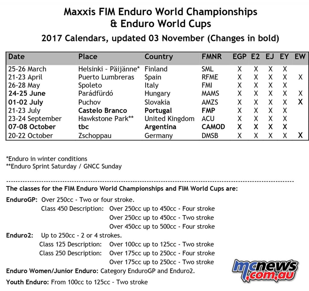 2017 Maxxis FIM Enduro World Championships & Enduro World Cups Calendar