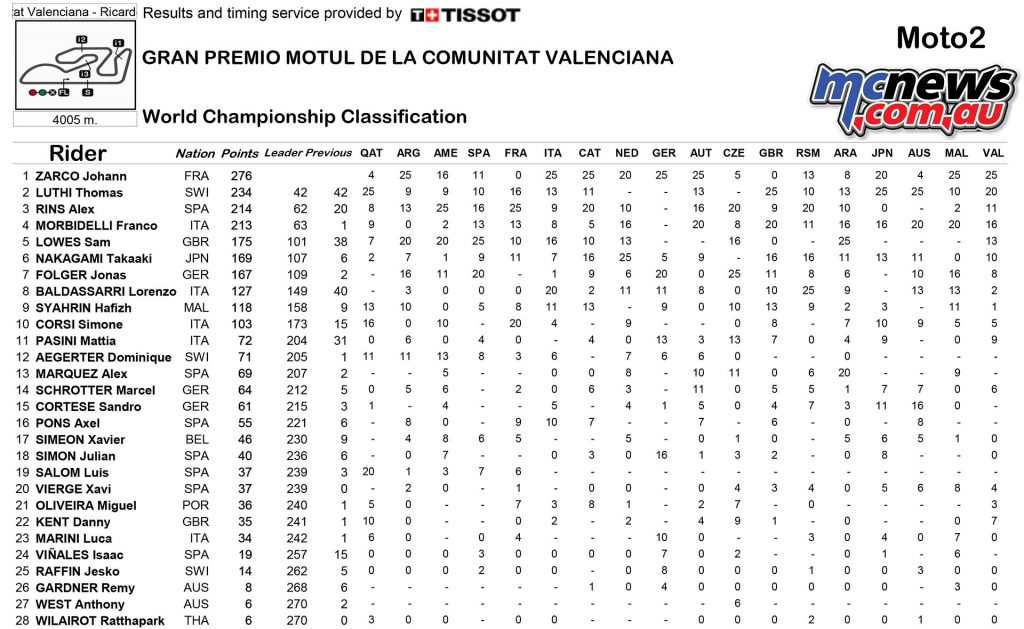 motogp-2016-rnd18-valencia-points-moto2-1