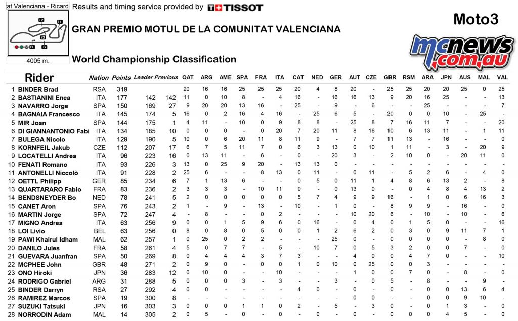 motogp-2016-rnd18-valencia-points-moto3-1