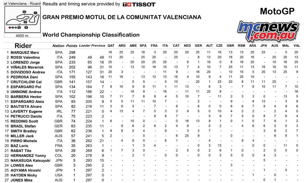 motogp-2016-rnd18-valencia-points-motogp-1