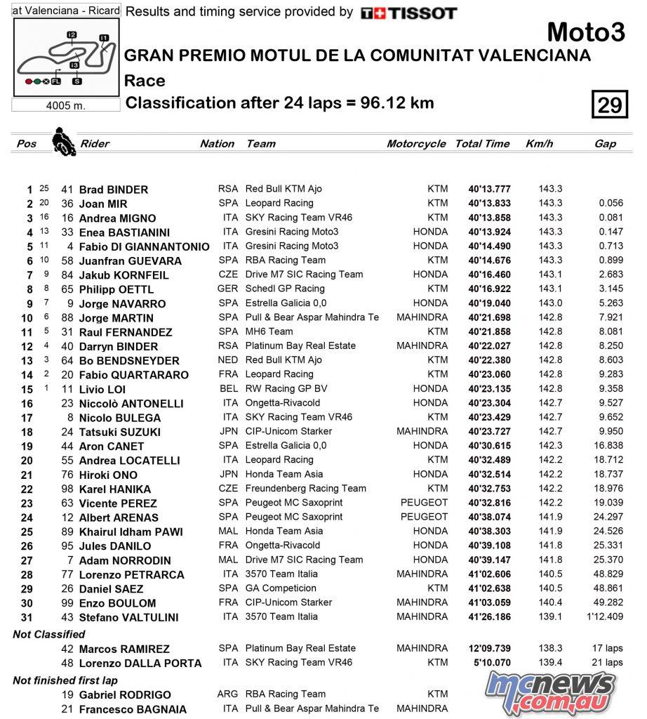 motogp-2016-rnd18-valencia-results-moto3-1
