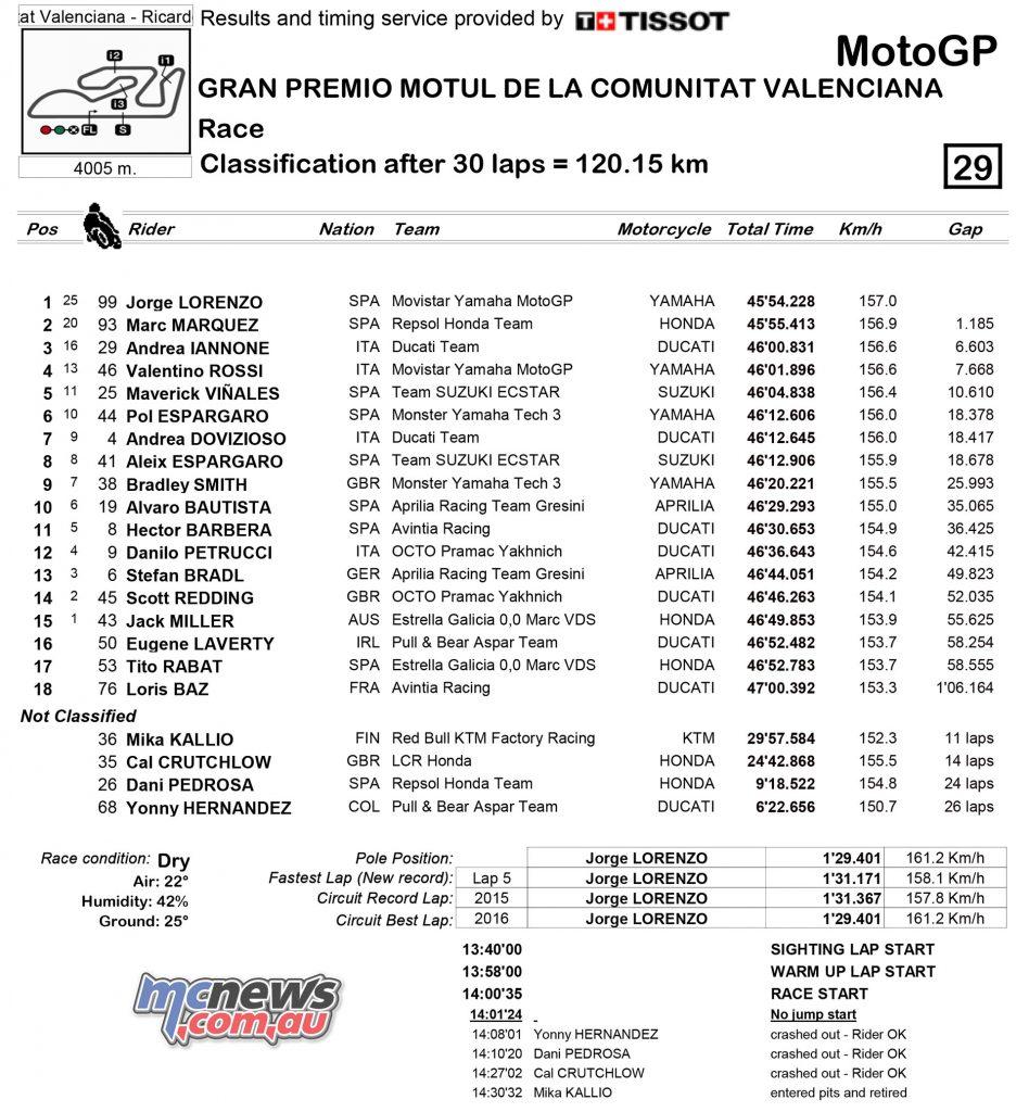 motogp-2016-rnd18-valencia-results-motogp
