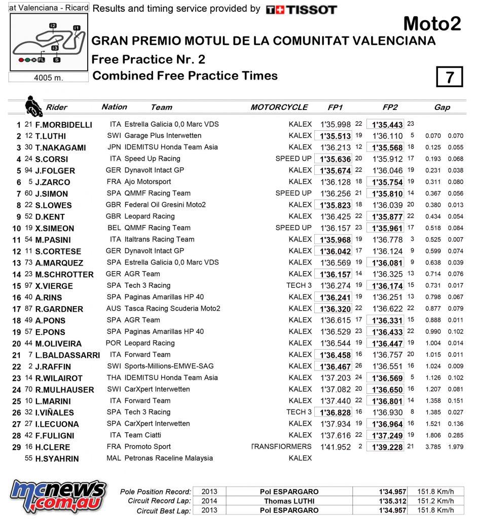 motogp-2016-valencia-day1-moto2