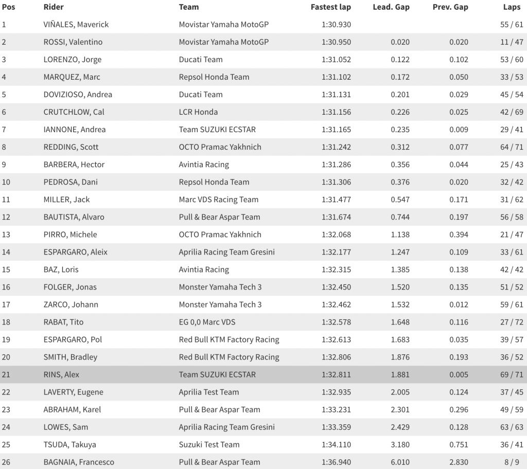 MotoGP 2017 Testing Valencia Day One Results Times