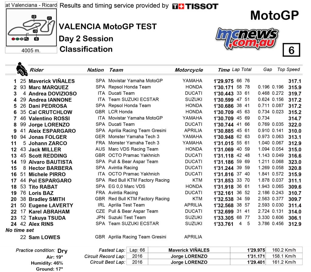 MotoGP Valencia Test - Day Two Times