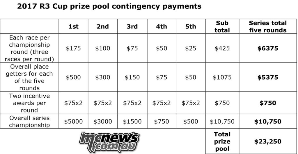 2017 R3 Cup prize pool contingency payments