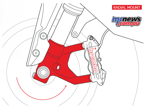 Brembo brake systems - the radially mounted brake caliper