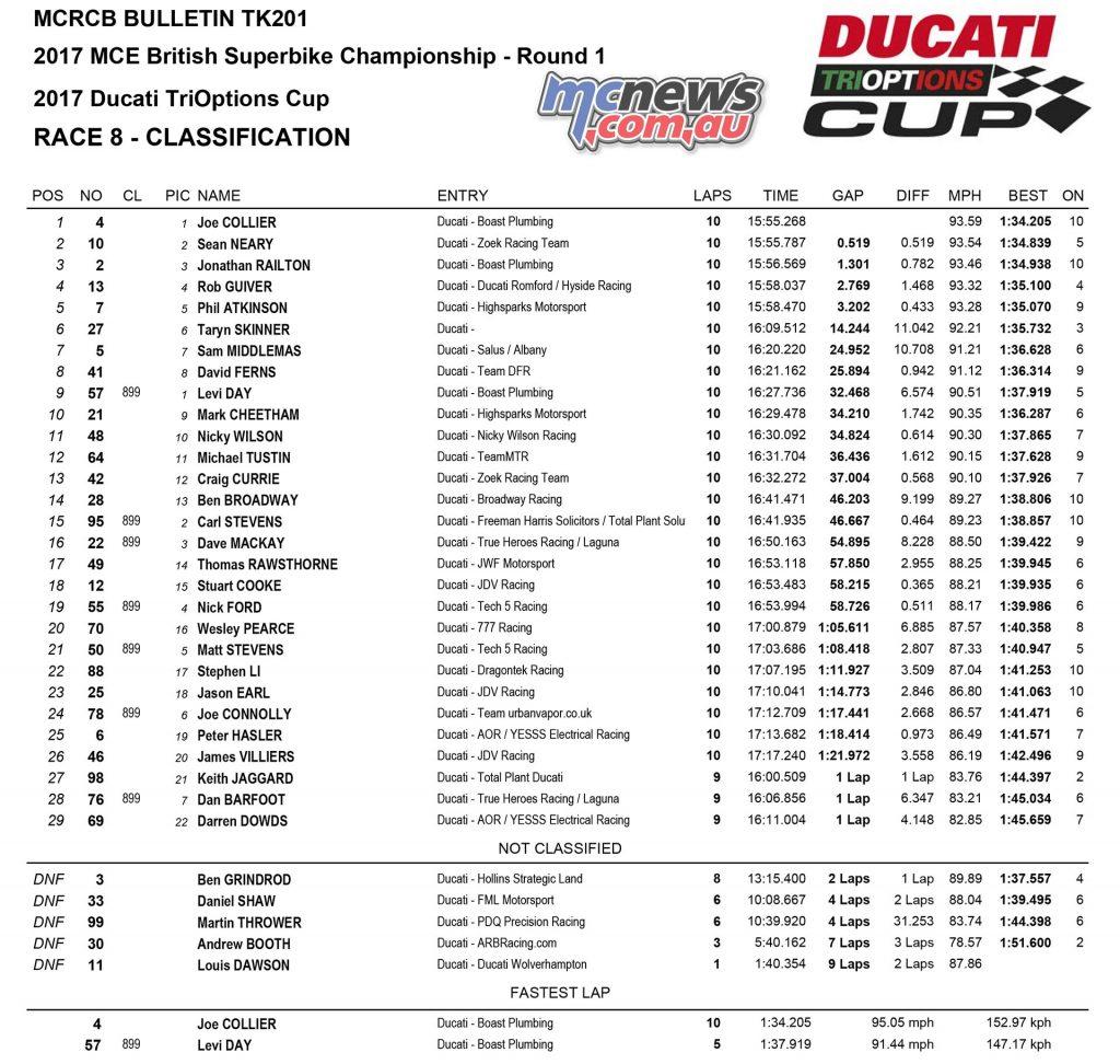 Ducati TriOptions Cup Donington 2017