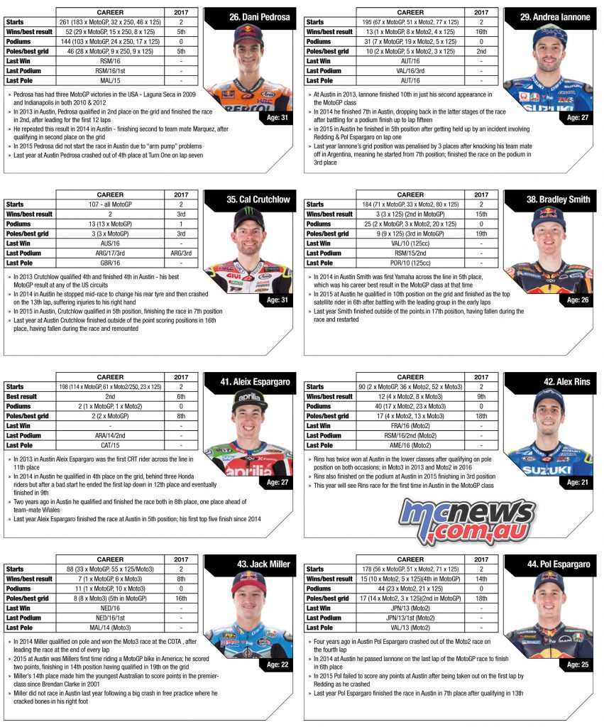 MotoGP 2017 Rider Stats before COTA - Round 3