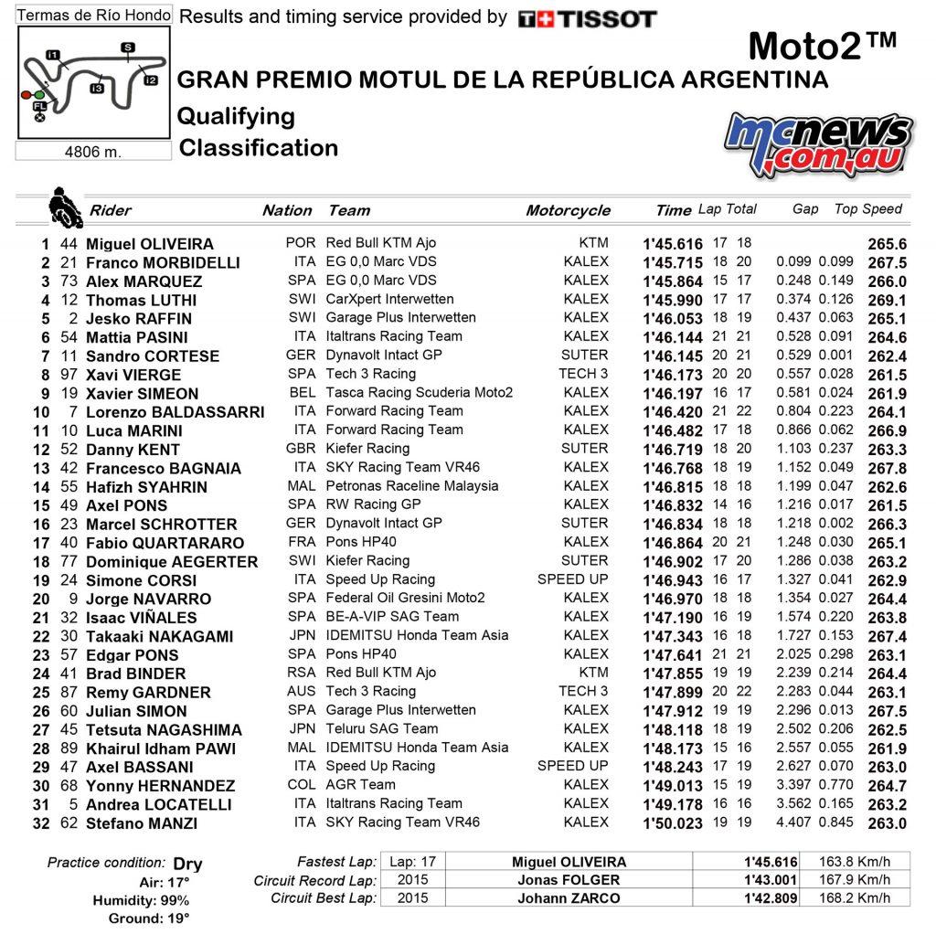 MotoGP 2017 - Argentina - Qualifying Moto2