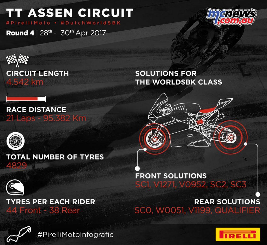 Pirelli WSBK stats for Assen