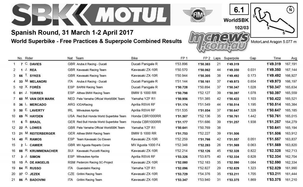 WorldSBK 2017 - Aragon - Superbike Qualifying Results