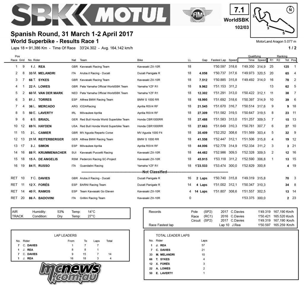 WorldSBK 2017 - Aragon - Superbike Race One Results