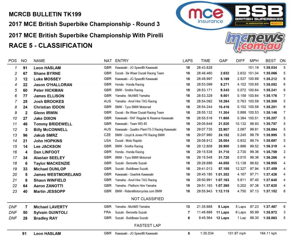 MCE Insurance British Superbike Championship, Oulton Park, Race one result