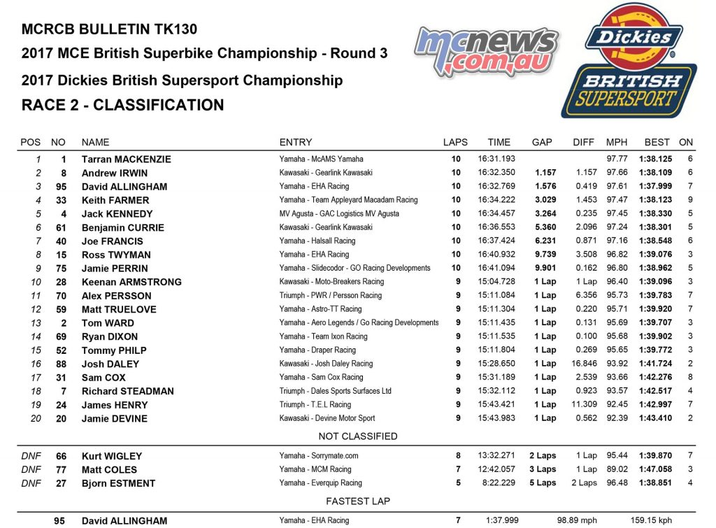 Supersport Race One Oulton Park Results