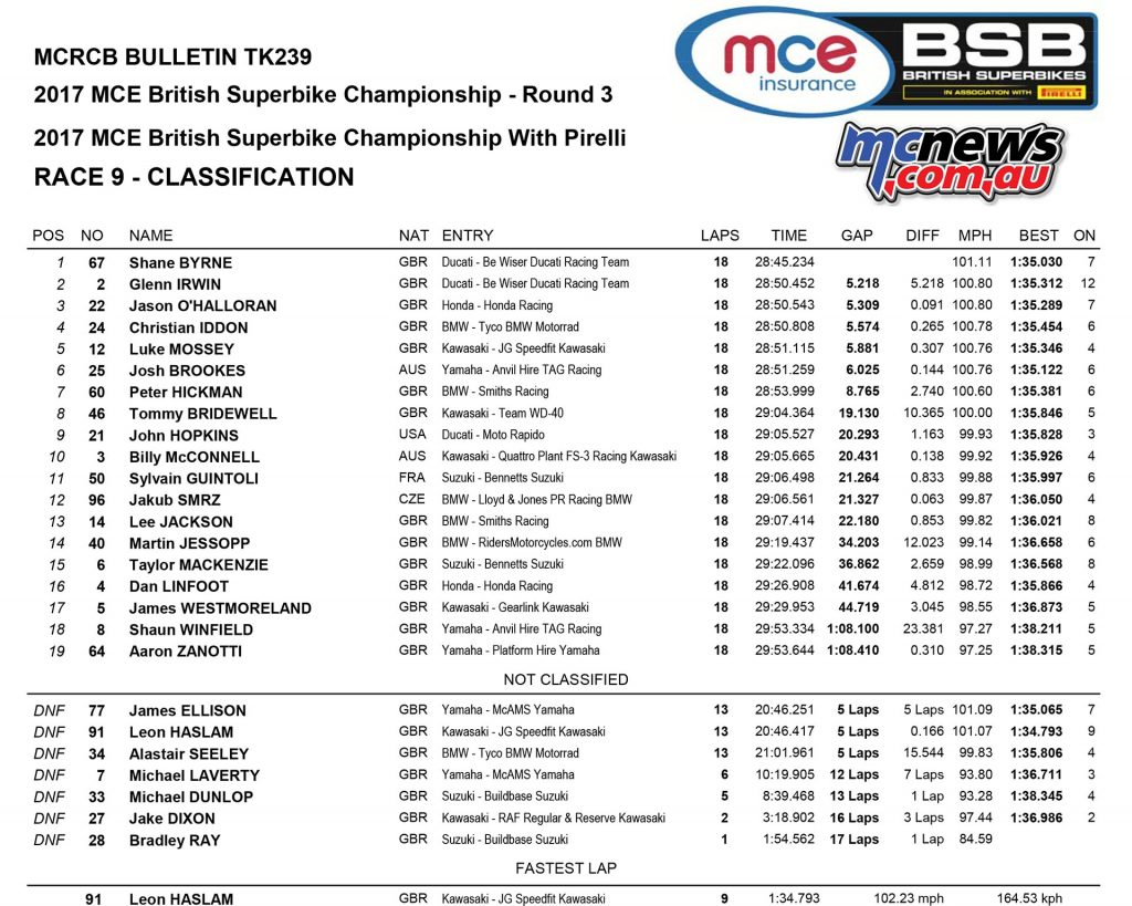 MCE Insurance British Superbike Championship, Oulton Park, Race Two result
