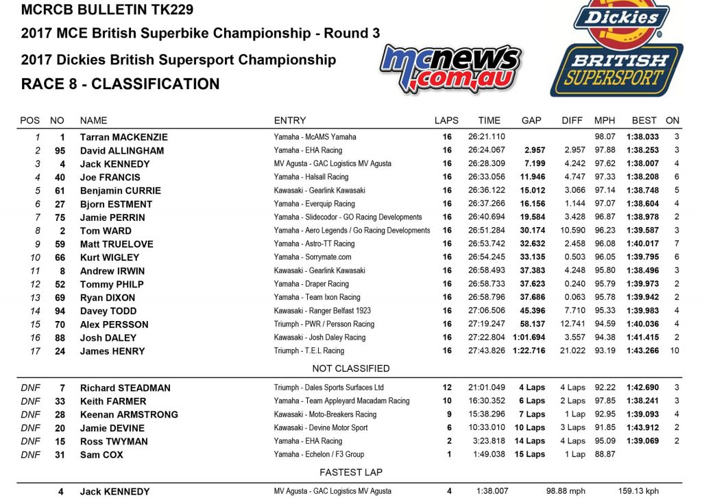 Supersport Race Two Oulton Park Results