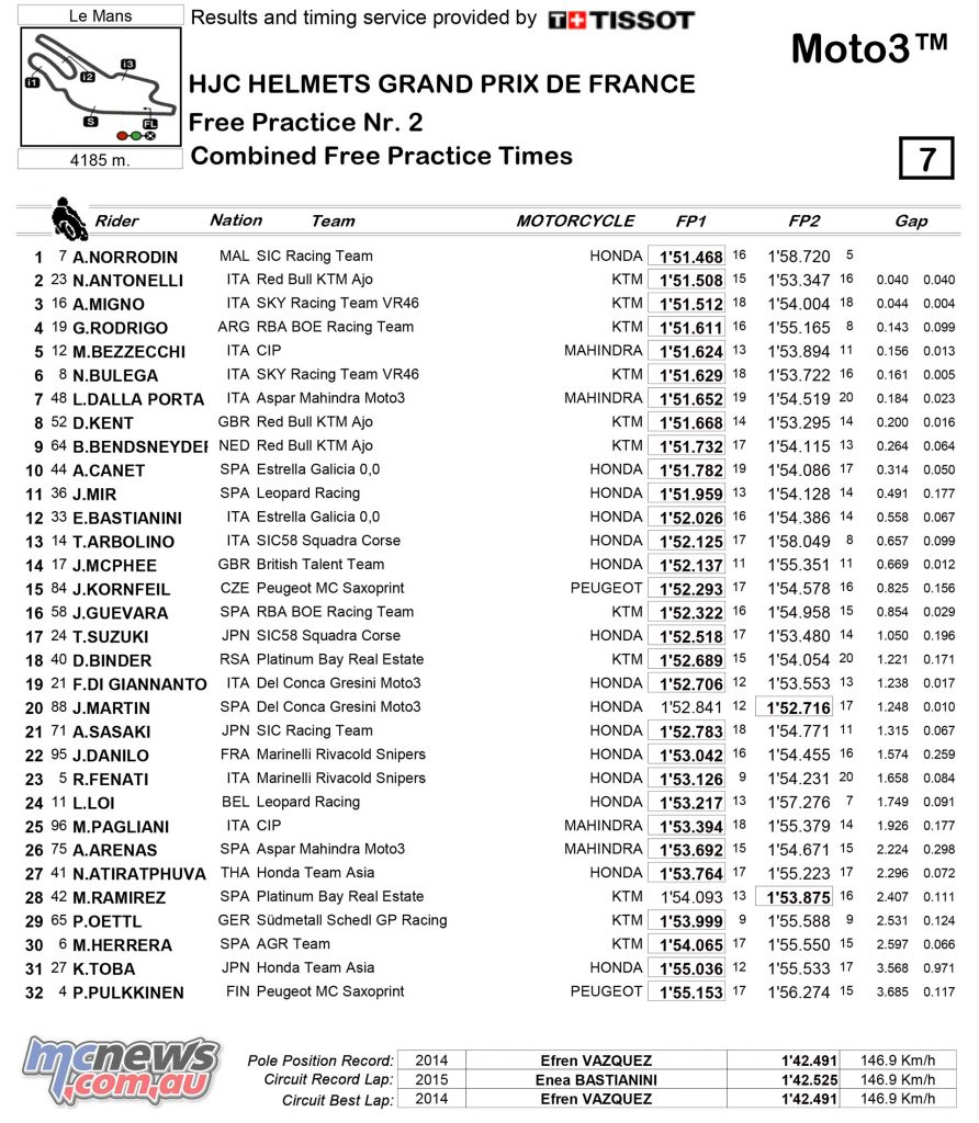 Moto3 Friday Combined Practice Times - Le Mans 2017