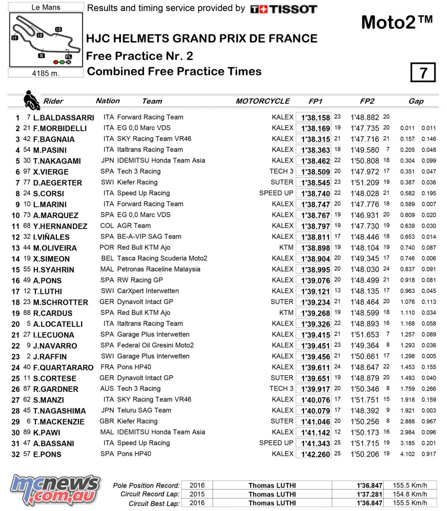Moto2 Friday Combined Practice Times - Le Mans 2017