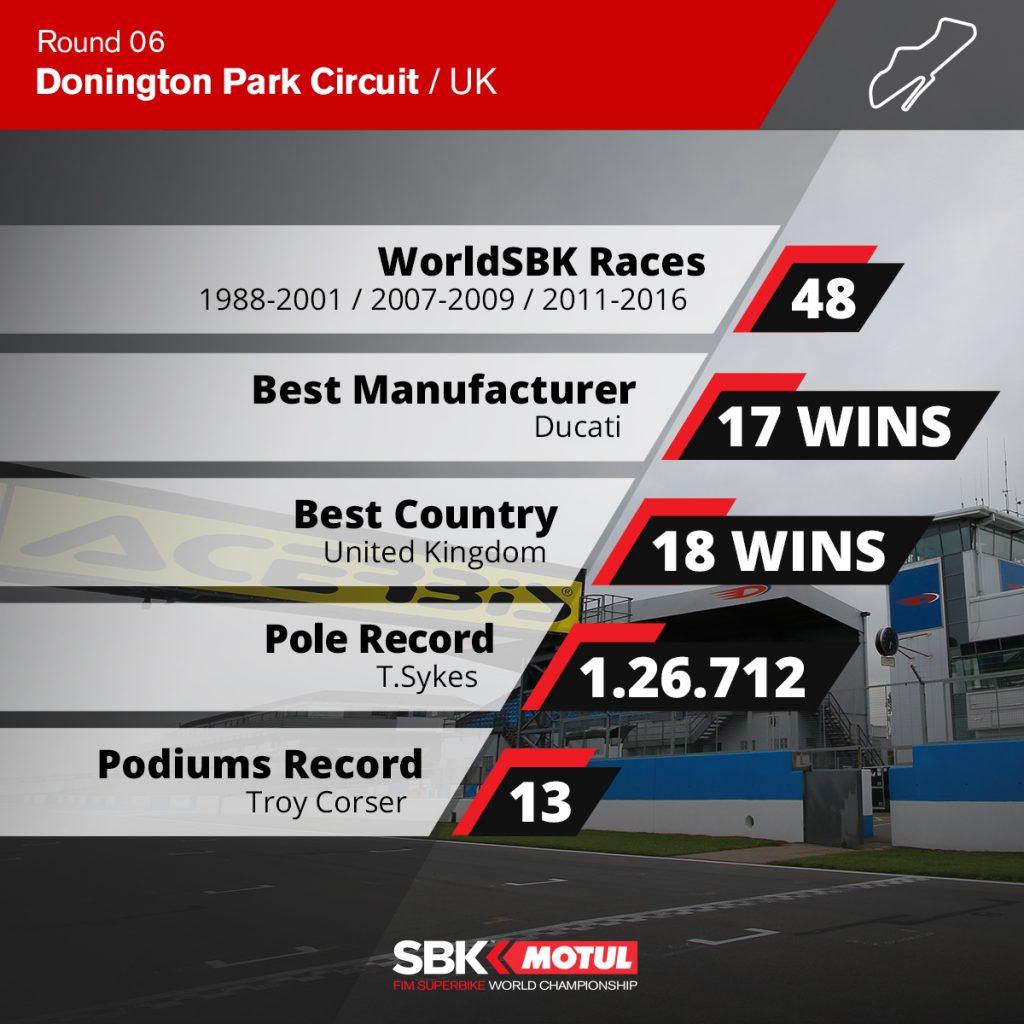 Donington Park Circuit - WSBK Statistics