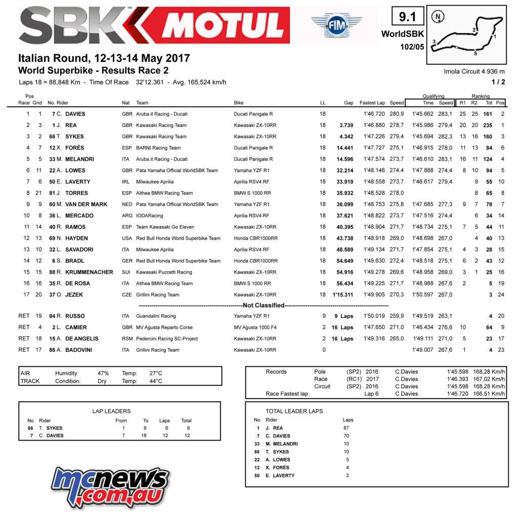 WSBK - Imola Race 2 Results