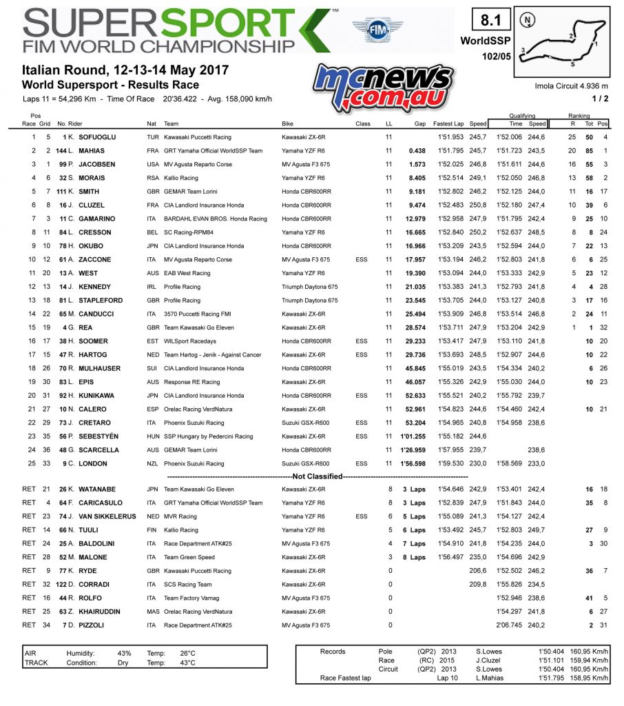 WSSP - Imola Race Results