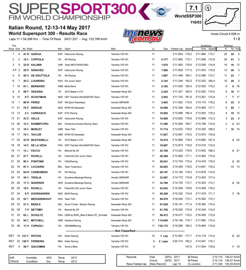WSSP300 - Imola Race Results