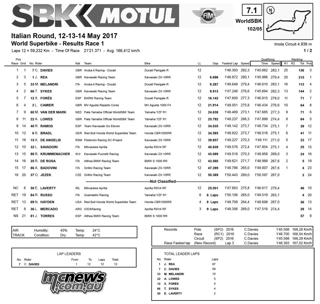WorldSBK 2017 - Round Five - Imola Superbike Race One Results