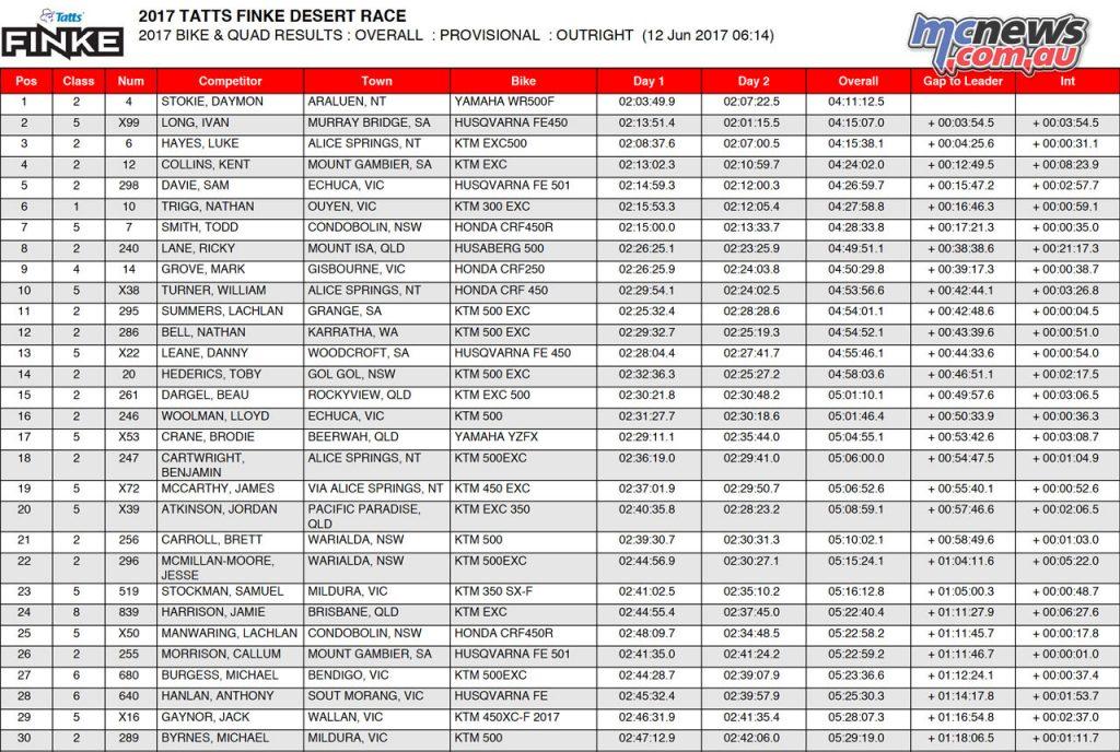 2017 Finke Desert Race Top 30