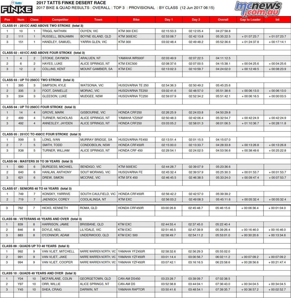 2017 Finke Desert Race Top 3 by class