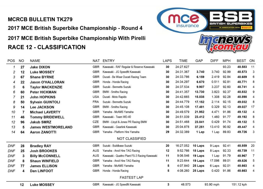MCE Insurance British Superbike Championship, Knockhill, race one result