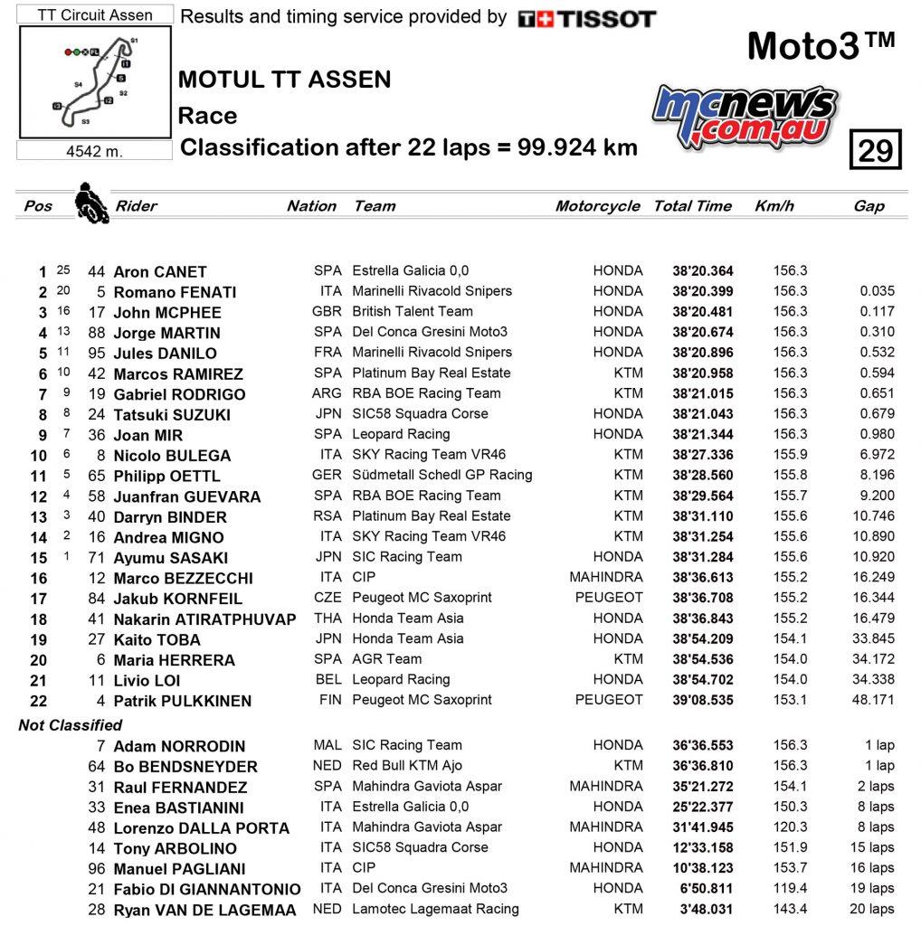 MotoGP 2017 - Round Eight - Assen - Moto3 Race Re