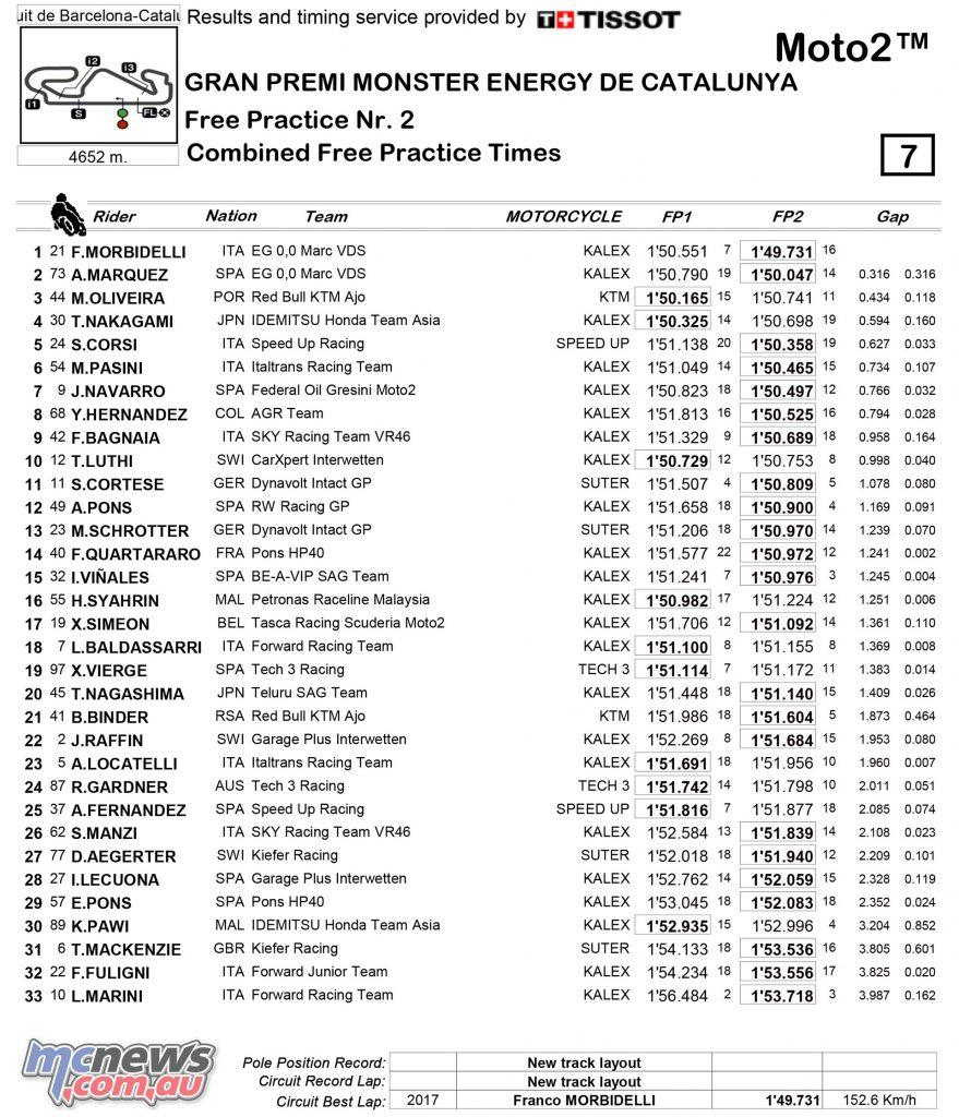 MotoGP 2017 - Round Seven - Catalunya - Moto2 Day One Combined Practice Results